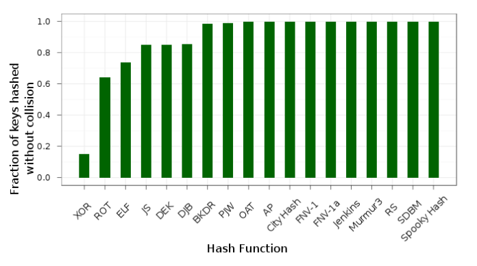 Fraction of keys hashed without collision