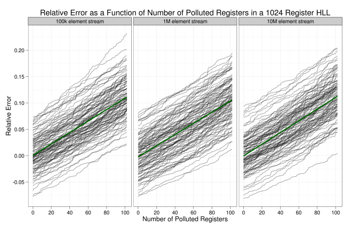 Error grows linearly with polluted register values