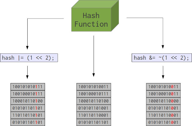 Biased hash schematic