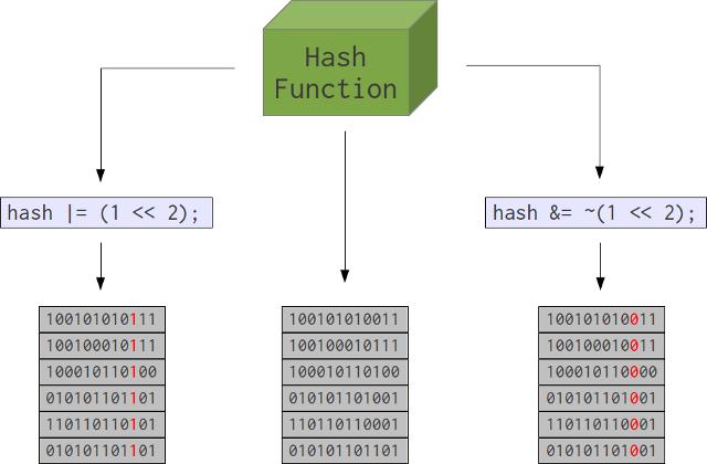 Biased hash schematic