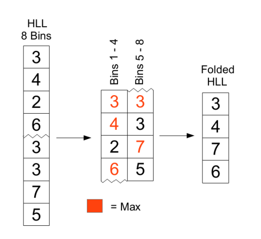 HLL Folding Example