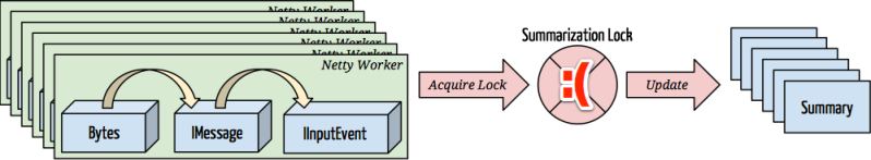 Original Summarizer Architecture with Summarization Lock