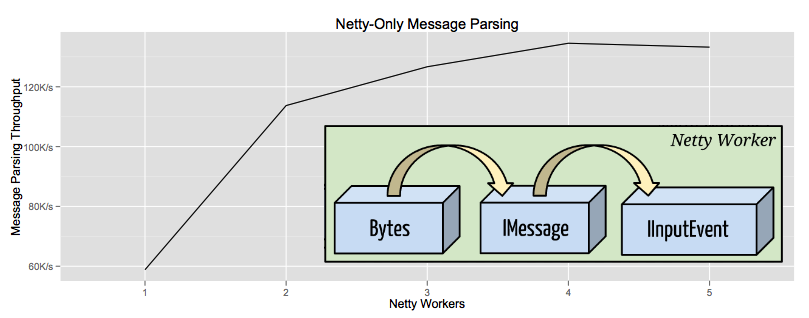 Netty-Only Message Parsing