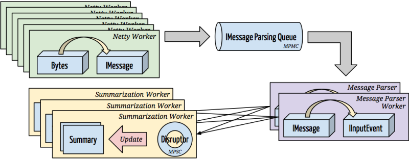 Summarizer Architecture with Message Parsing Queue and Disruptor Summarization Queues