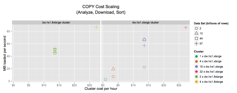 COPY Cost Scaling