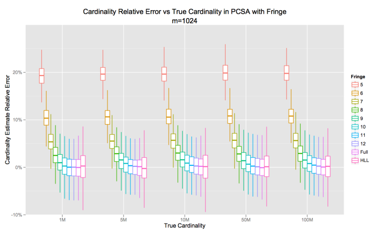PCSA with Fringe Cardinality Error