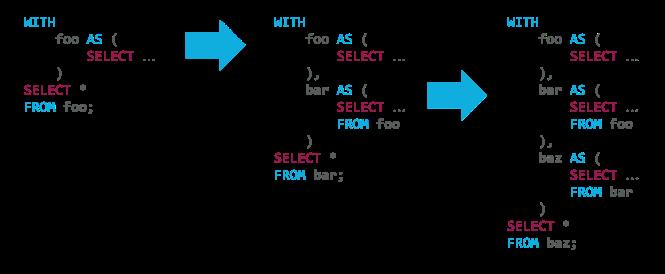 cte_syntax_progression