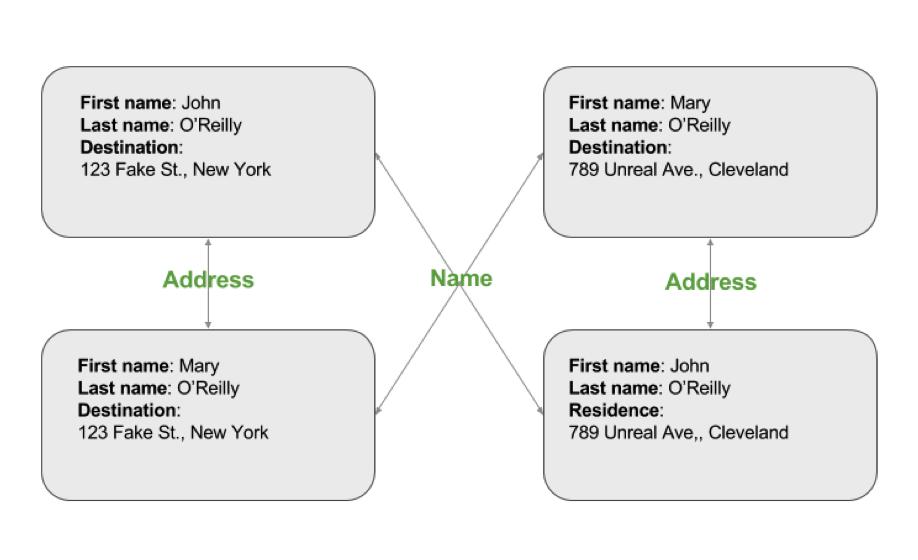 ER Network Form